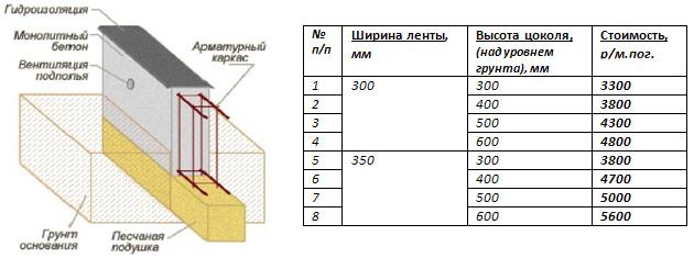 Основные виды монтажной пены