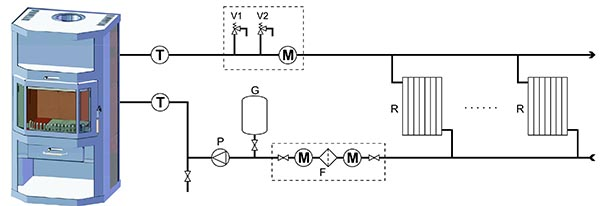 Схема подключения камина к системе отопления закрытого типа, где R – радиаторы, Р – насос, V1, V2 – клапаны, Т – термометр, М – манометр, G – гидробак, F – фильтр для механической очистки воды