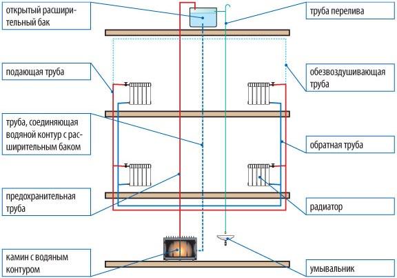 Схема подключения камина с водяным контуром открытого типа. Расширительный бак расположен в самой высокой точке дома