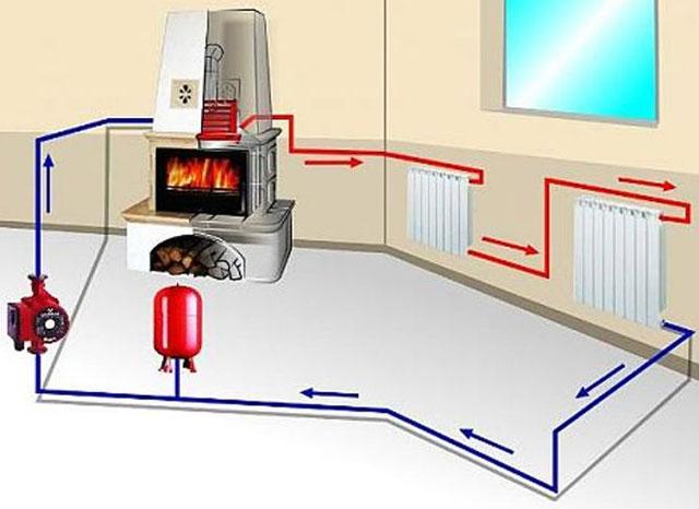 Печь камин с водяным контуром отопления для дома: котел своими руками, дровяные камины с чугунной печью