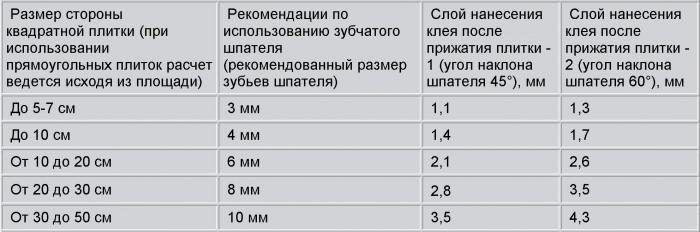 Количества плиточного клея для определенной площади