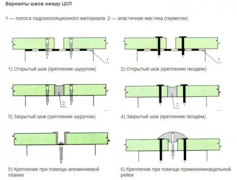 Цементно-стружечные плиты (ЦСП) 3292