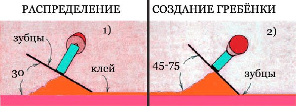 Гладким шпателем клей наносится под углом 30 градусов, а потом по нему нужно пройтись гребенкой под углом 45-75 градусов