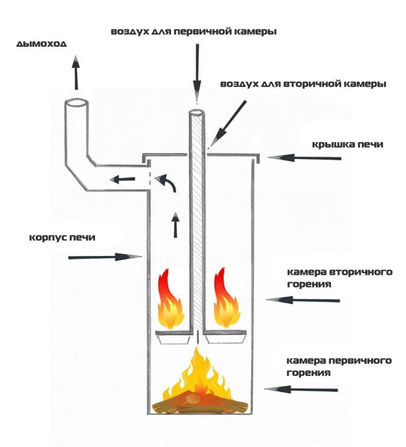 Особенности печи длительного горения