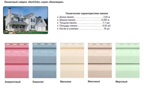Технические характеристики панели