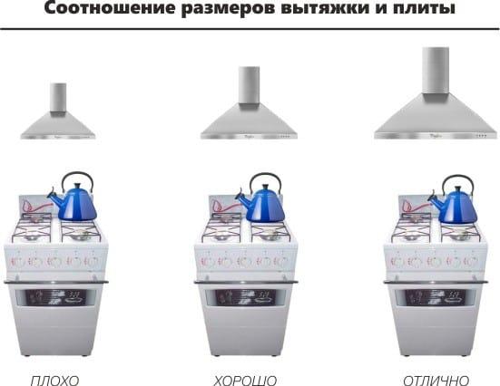 Размеры вытяжки и плиты