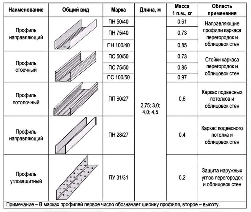 Таблица размеров и назначение металлопрофиля