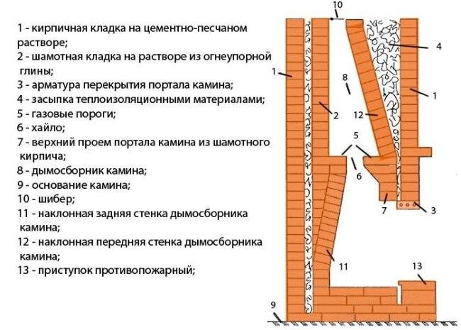 Конструкция кирпичного камина