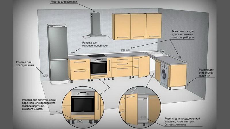 Все о розетках на фартуке для кухни