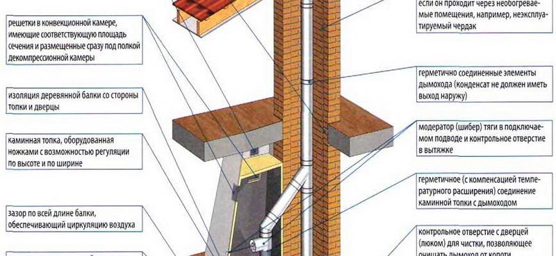 Конструкция дымохода из термостойкого кирпича