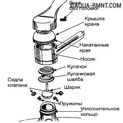 Устройство шарового водопроводного крана
