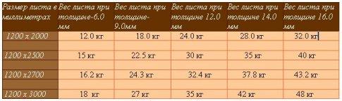 Размер листа гипсокартона