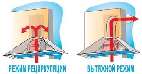Сравнительная схема движения воздуха