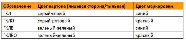 Цветовая таблица листов гипсокартона