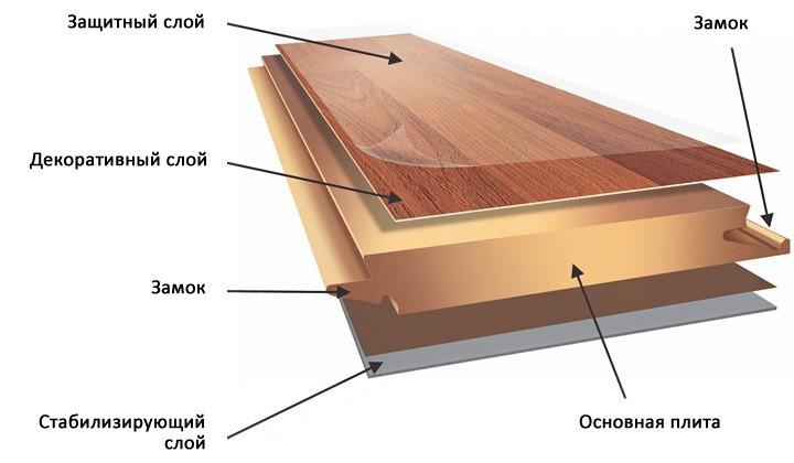 Структура напольного ламината
