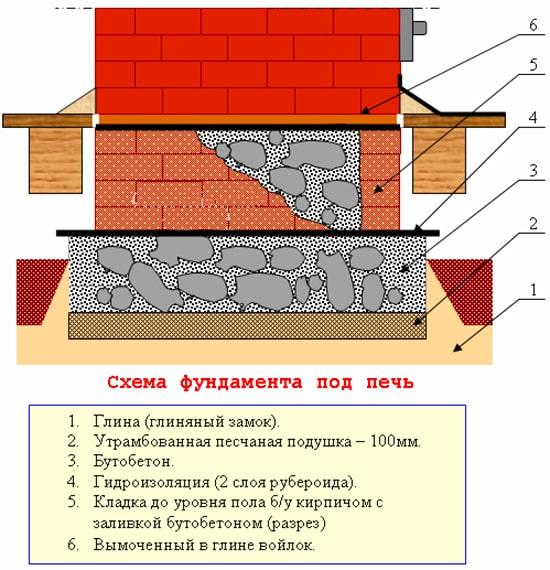 Схема печного фундамента из бутового камня